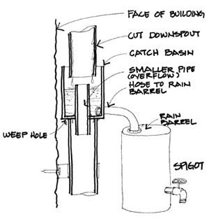 Rain barrel diverter. Drawing by John Markowski