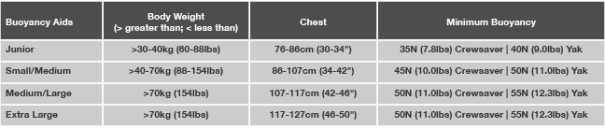 Size Chart Buoyancy Aids