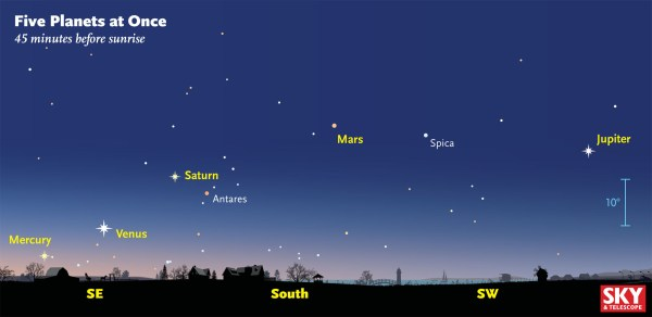 And Five Planets - Sky & Telescope