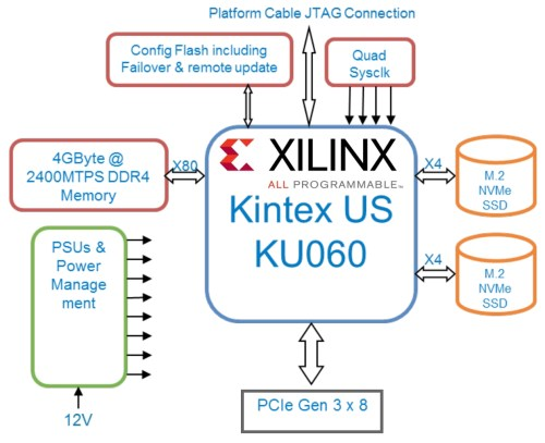 small resolution of bittware 250s fpga accelerator hardware diagram showing board s xilinx ku060 and electronic elements interaction