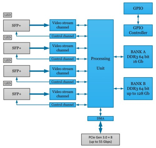 small resolution of block diagram of the komodo fxp coaxpress over fiber acquisition system