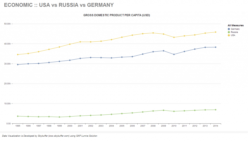 SAP Lumira :: USA vs Russia vs Germany Countries