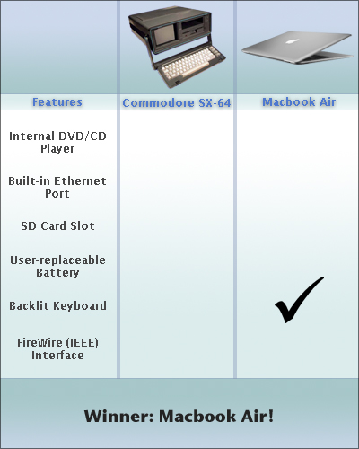 Macbook Air Comparision Sheet
