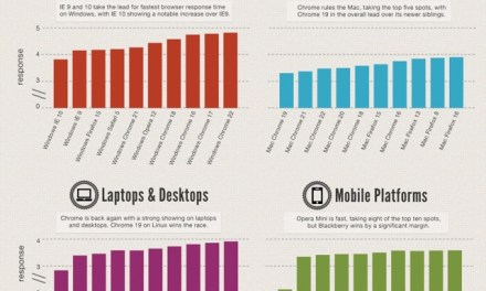 La classifica dei 10 browser più veloci per Mac e per PC