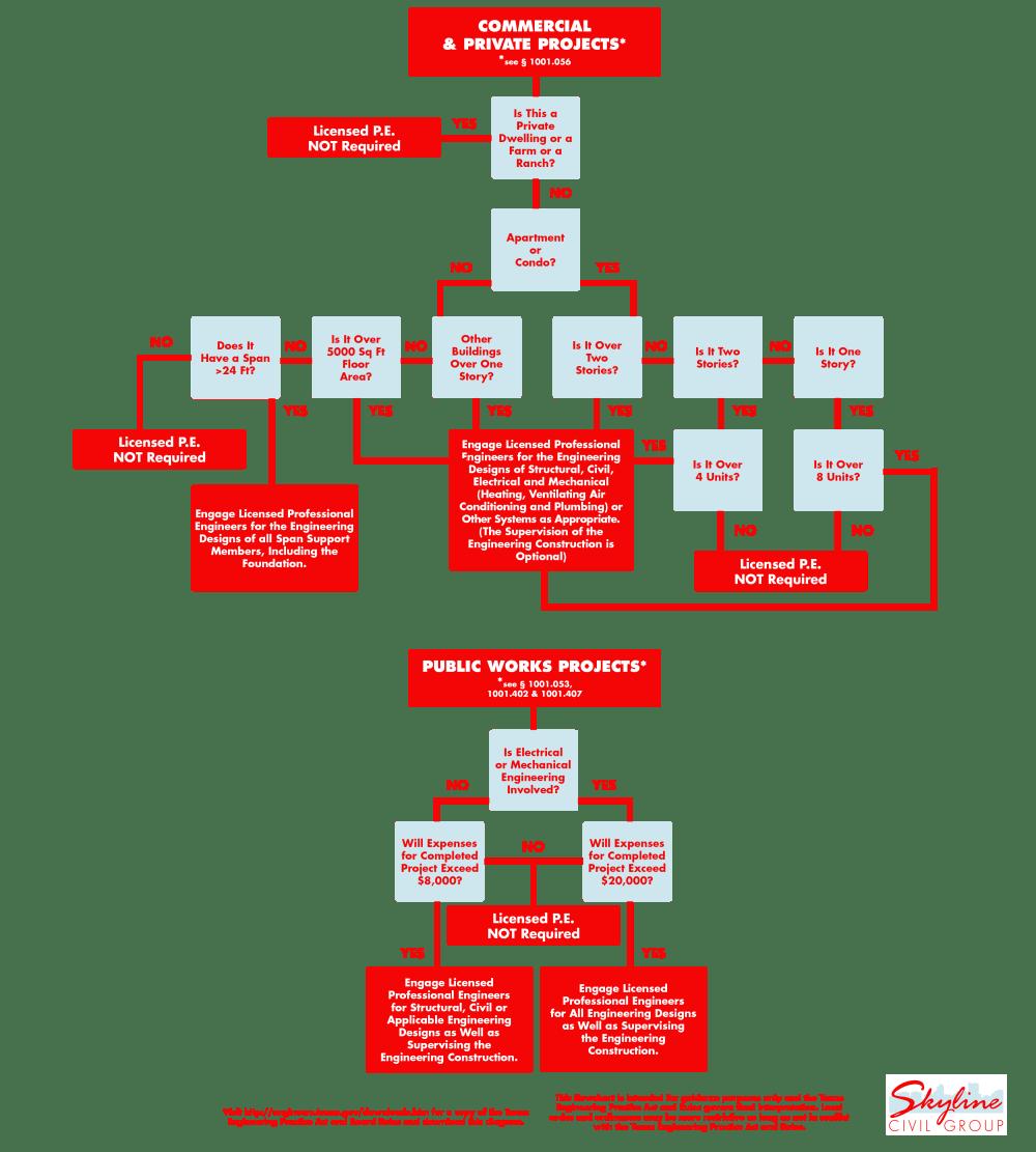 medium resolution of do i need an engineer chart skyline civil group permian basin