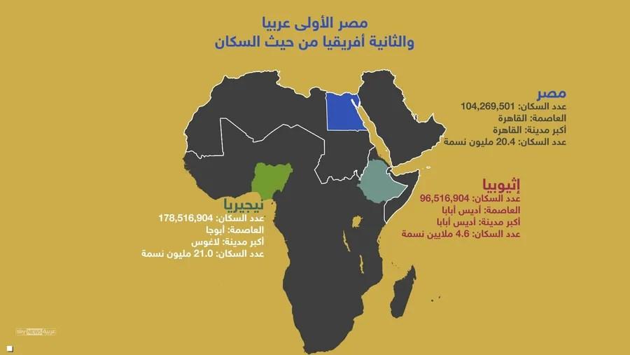 إنفوغرافيك مصر الأولى عربيا والثانية أفريقيا بعدد السكان
