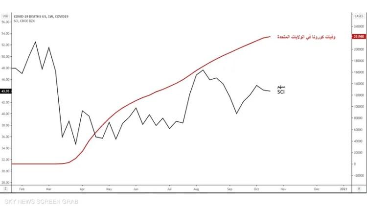 رسم بياني لوفيات كوفيد-19 في أميركا وسهم (SCI) حتى 22 أكتوبر