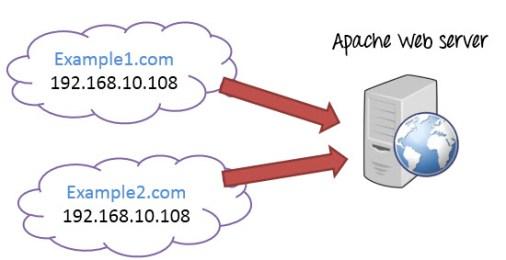 Apache Webserver on Linux VPS