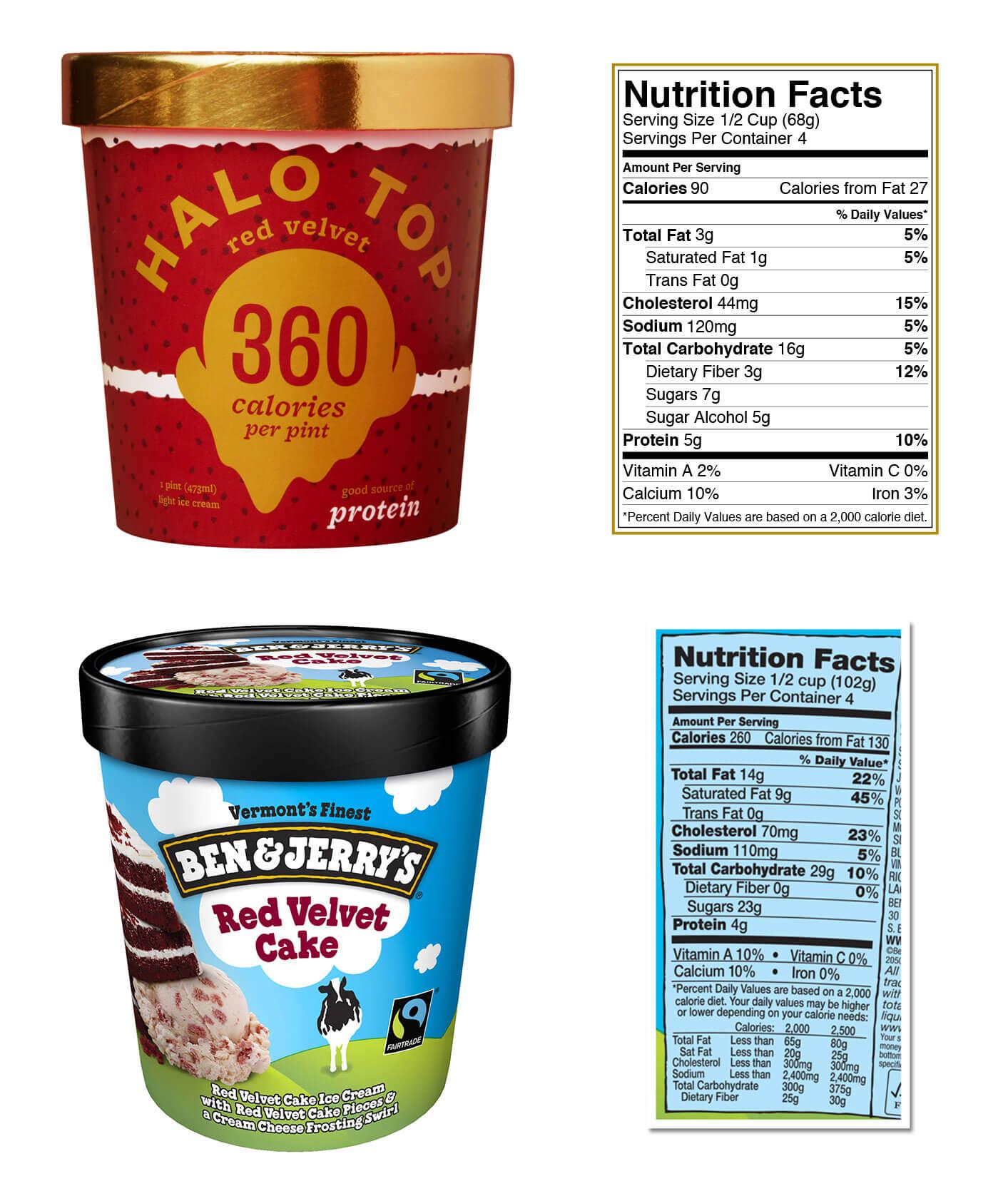 Breyers Birthday Cake Ice Cream Calories