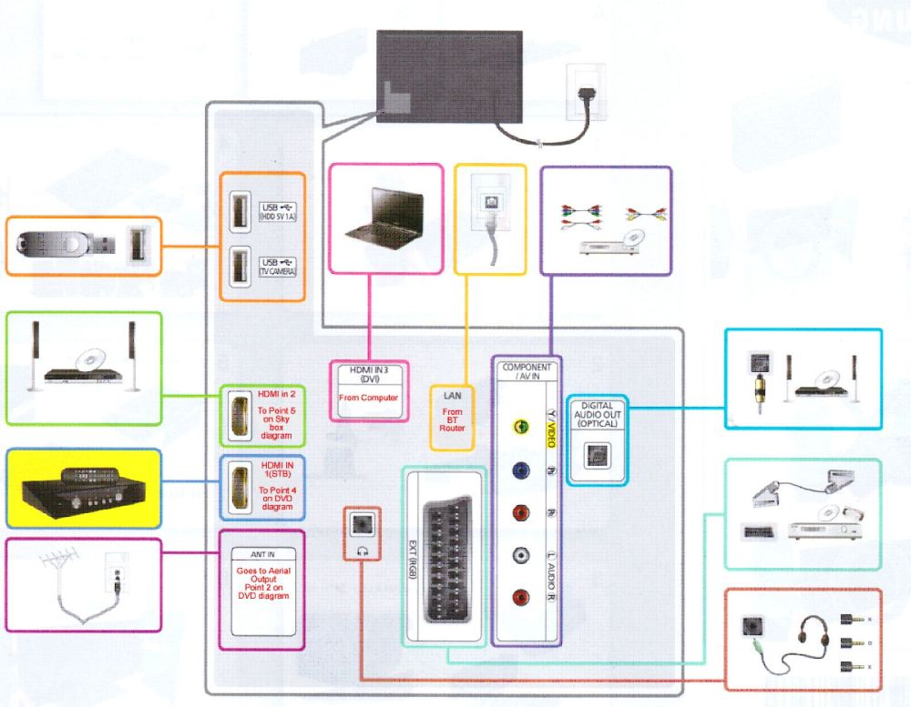 medium resolution of smart tv wiring wiring diagram filter wiring smart tv to internet smart tv wiring