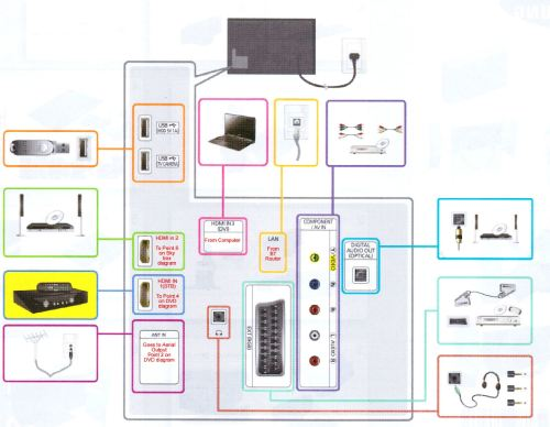 small resolution of samsung tv hookup diagrams wiring diagram for you comcast cable box hook up diagram samsung tv connection diagram