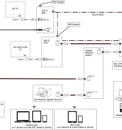 sky router wiring diagram wiring diagram on q legrand rj45 wiring diagram on q wiring diagram [ 1317 x 942 Pixel ]