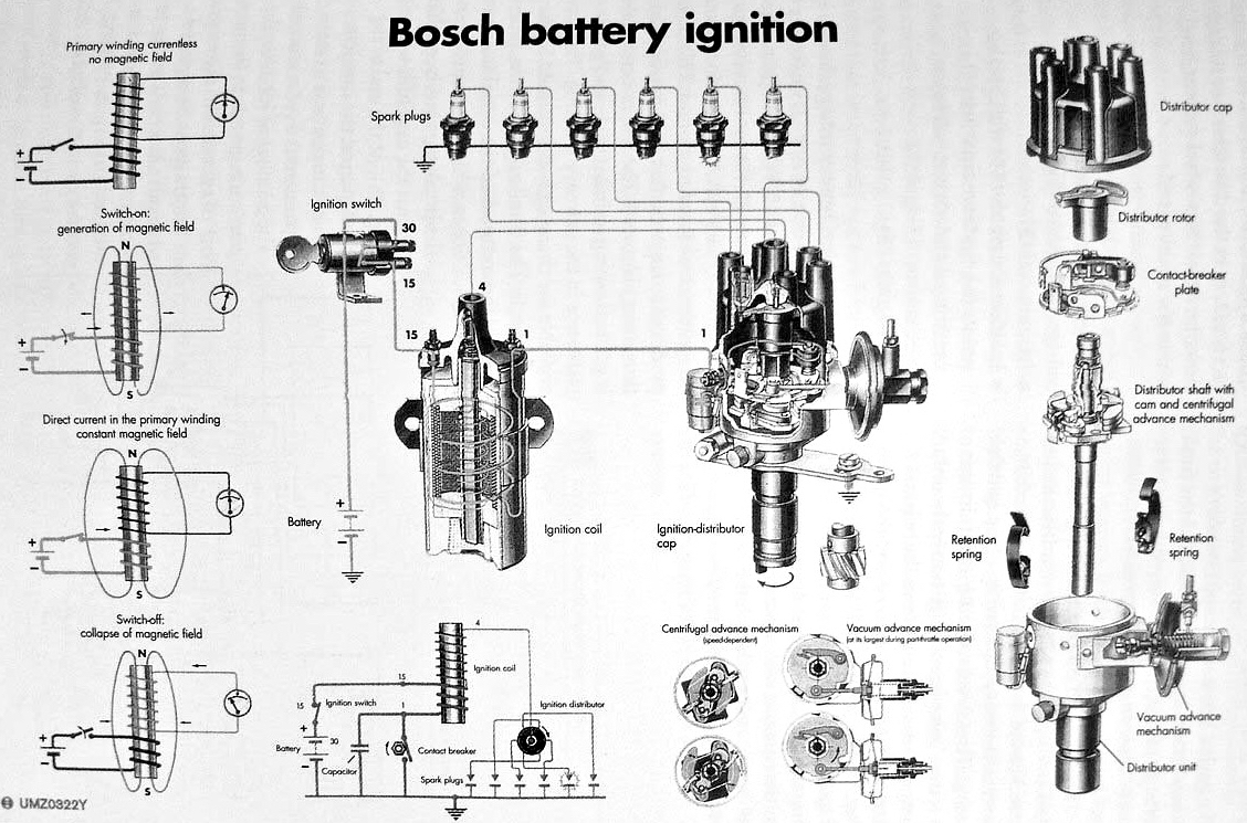 hight resolution of the ignition system creates the high voltage in the ignition coil and passes it to the correct spark plug via the distributor