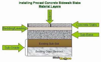 to install a precast concrete sidewalk slab