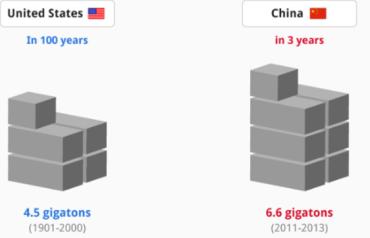 China Concrete Usage