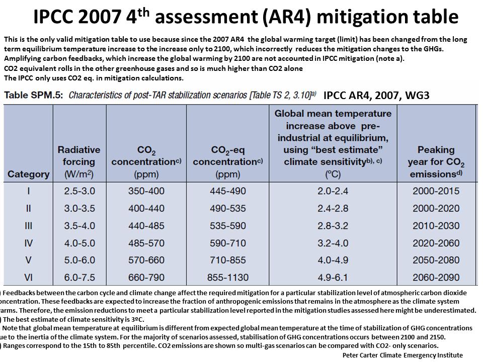 IPCC 2007 4th Assessment (AR4) Mitigation Table