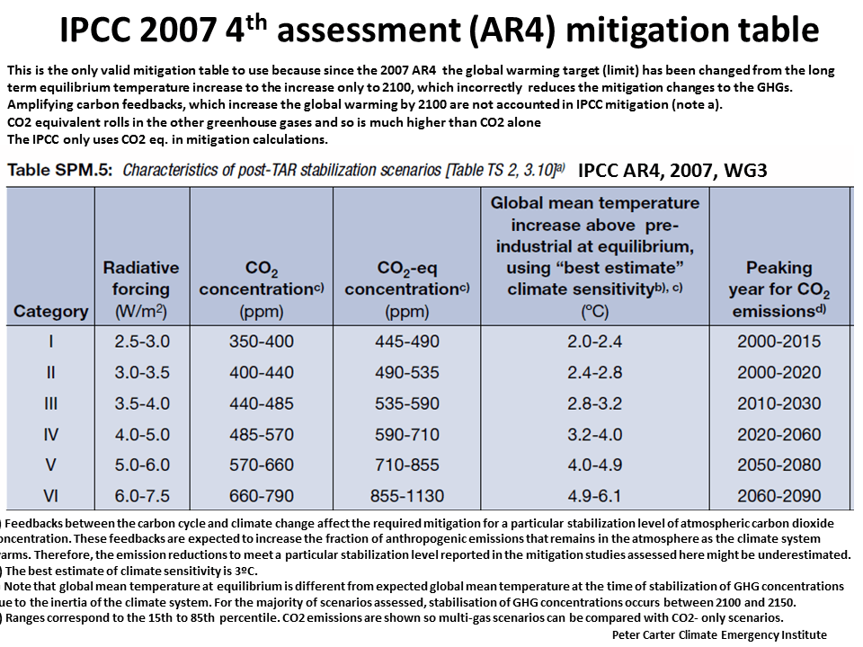 IPCC 2007 4th Assessment (AR4) Mitigation Table