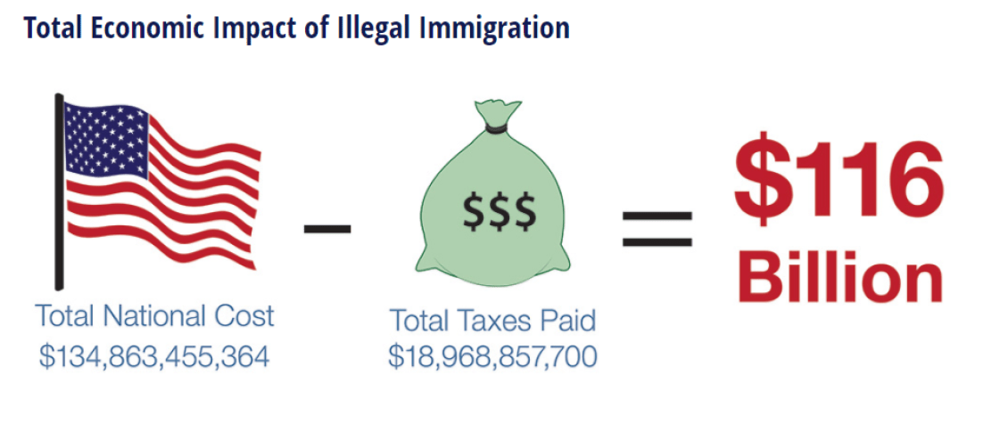 Total Annual Impact of Illegal Immigration - $116 Billion