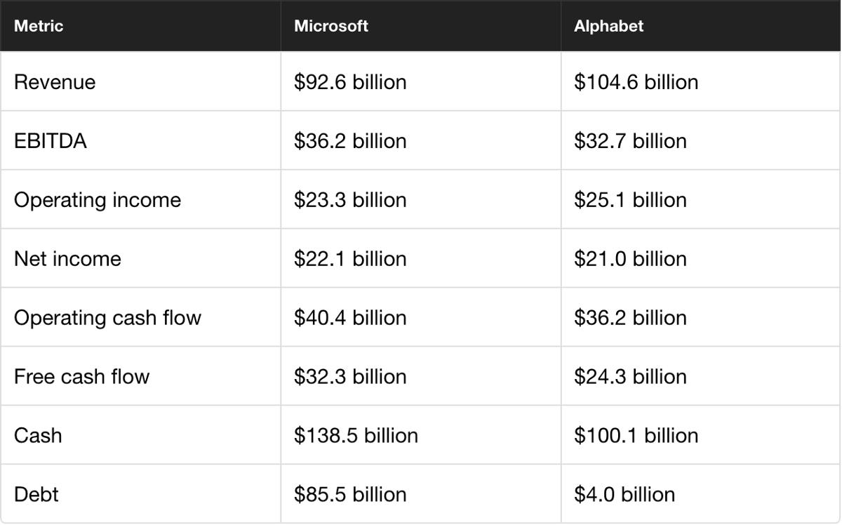 Alphabet Financials