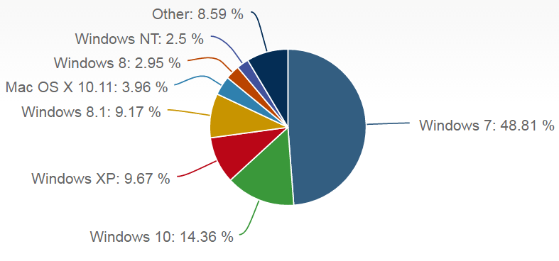 Market Share for Operating Systems