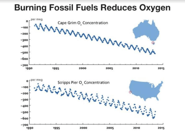 Burning Fossil Fuels Reduces Oxygen