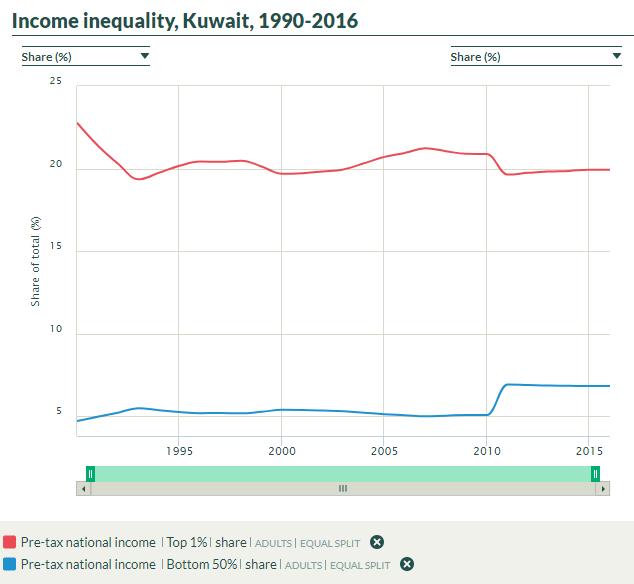 Indentured Servitude - Kuwaiti Income Inequality