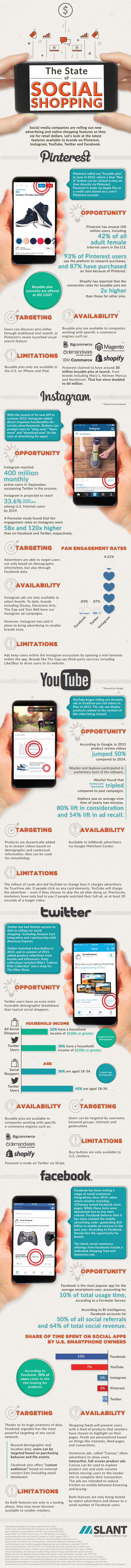 An overview of integrated shopping on major social media platforms