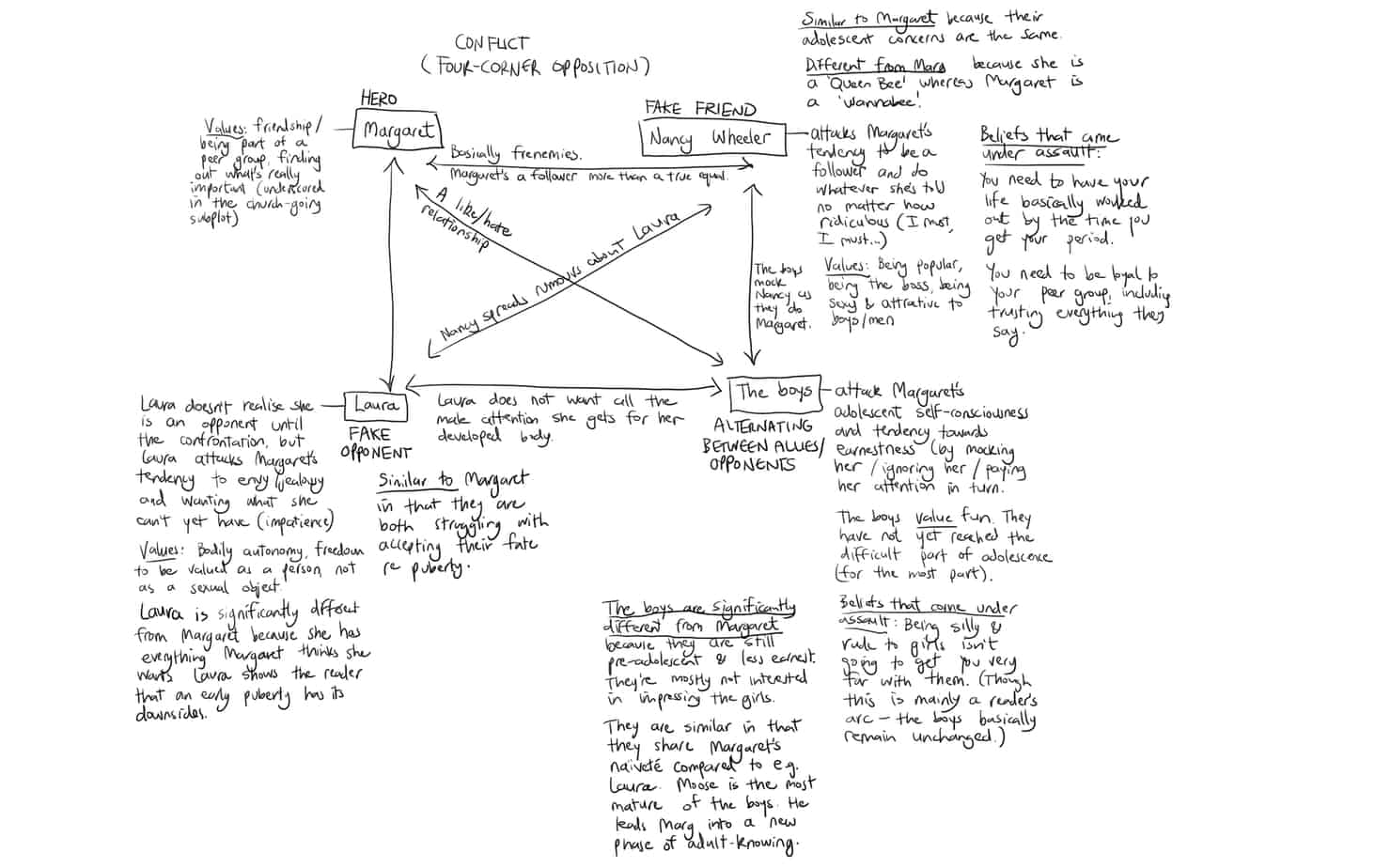 Ausgezeichnet The Anatomy Of Story By John Truby Bilder - Anatomie ...