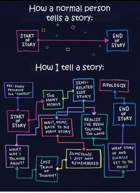 Me Telling A Story flow chart