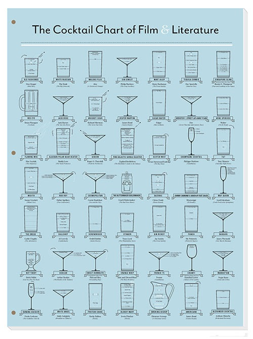 The Cocktail Chart of Film & Literature print