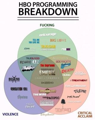 HBO Venn Diagram