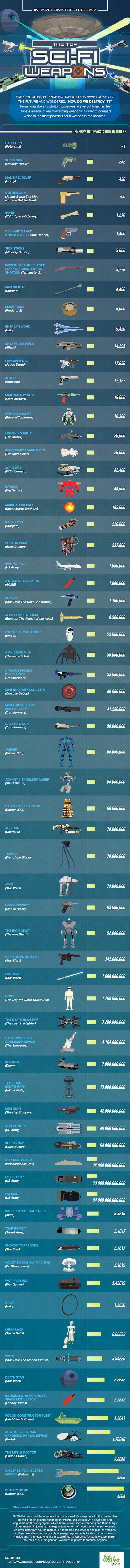 scifiweapons-infographic