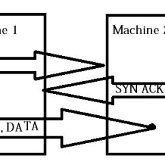 Tcp Three Way Handshake Diagram Sps Audiovox Wiring Understanding