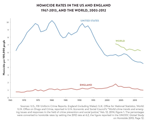 141209_Charts-Homicide-Rates-US-England