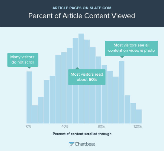 This is a histogram showing how far people scroll through Slate article pages.