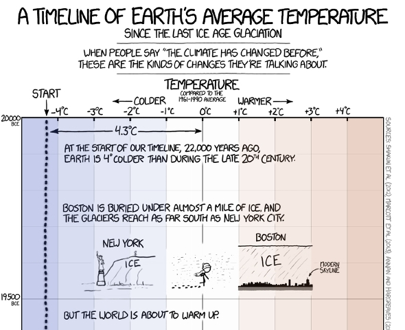 Xkcd Takes on Global Warming
