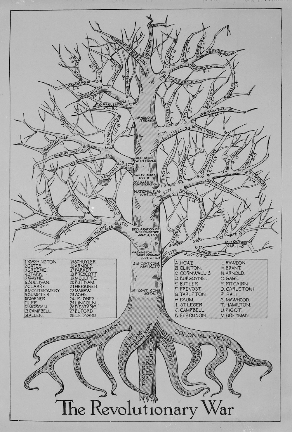 Graphic Tree Diagram Revolutionary War Chart Historical Chart Of Battles And