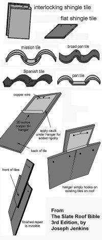 How To Repair a Ceramic Tile Roof