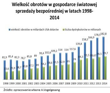 obroty branża mlm świat Polska