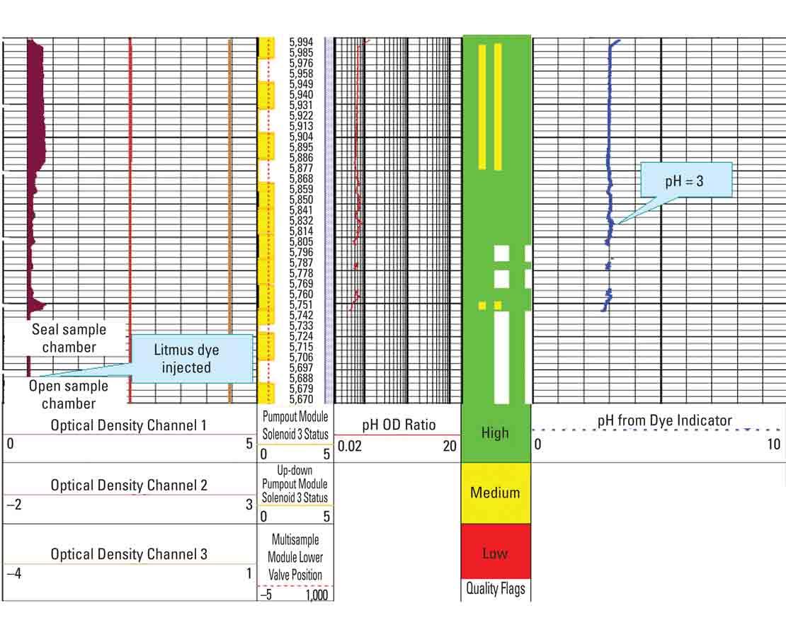 hight resolution of insitu ph sensor graph