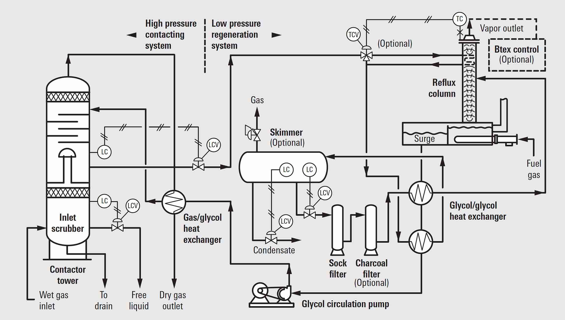 hight resolution of flow diagram of a typical schlumberger glycol dehydration unit
