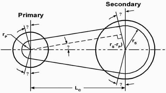 Polaris Primary Clutch Spring Chart