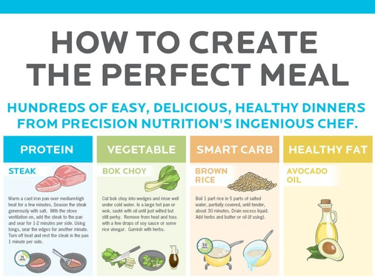 How to create the perfect meal infographic by precision nutrition