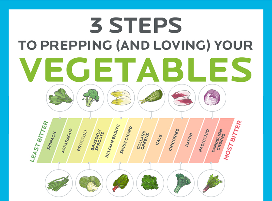 3 Steps to prepping and loving your veggies