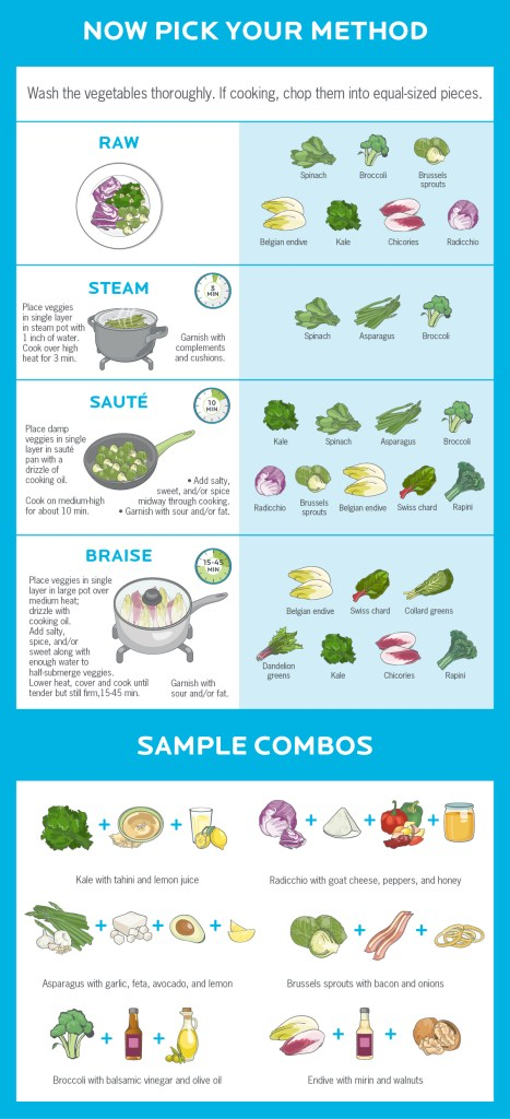 Full Infographic: Source: Precision Nutrition.