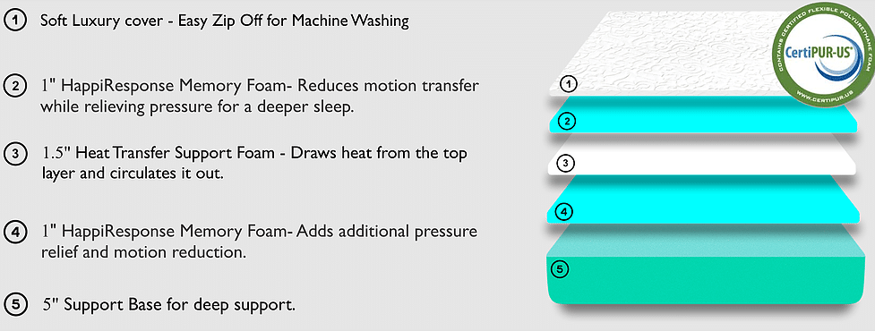 HAPPiBED Mattress Review (2019 Updated Research)
