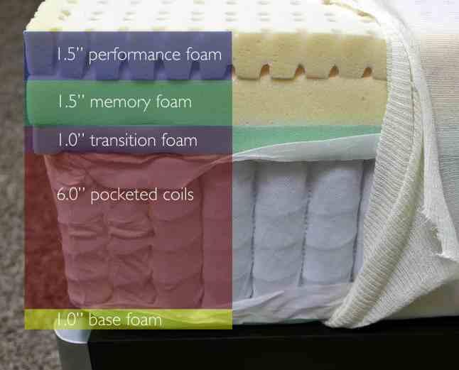 Sapira mattress sizes and layers