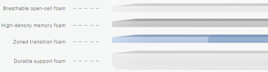 Casper mattress four layers