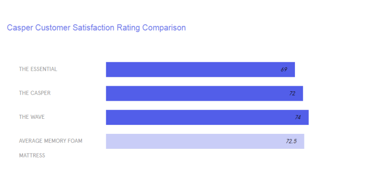 Customer reviews and rating