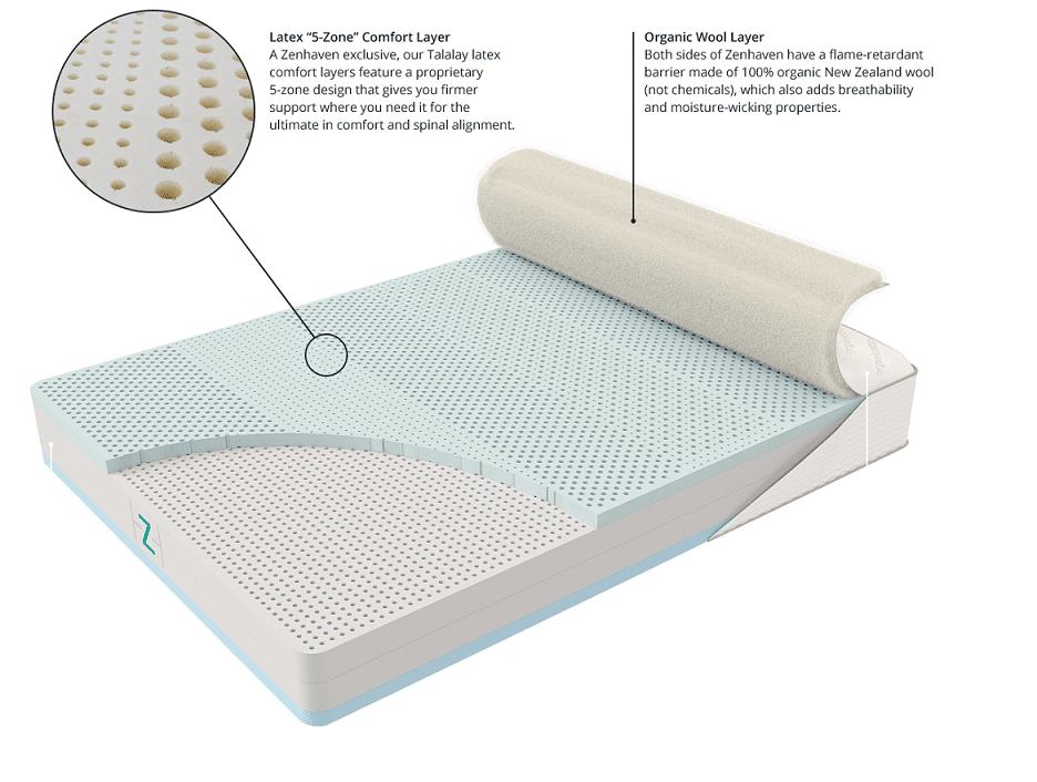zenhaven mattress layers